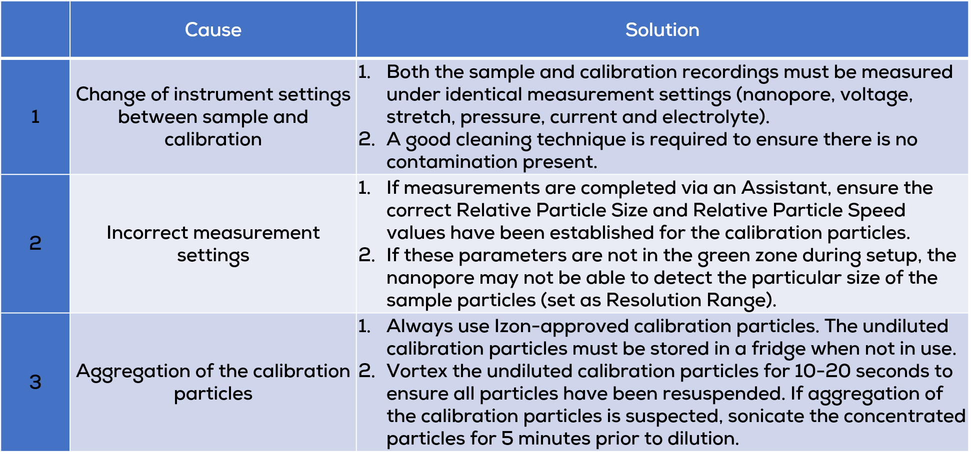 particle diameter not as planned table